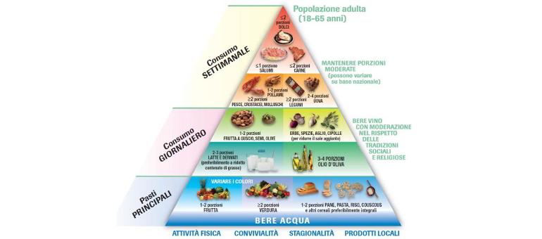 Piramide alimentare 2017