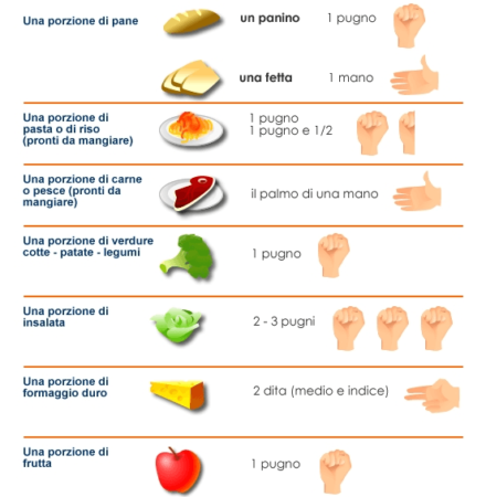 dietetica dei volumi